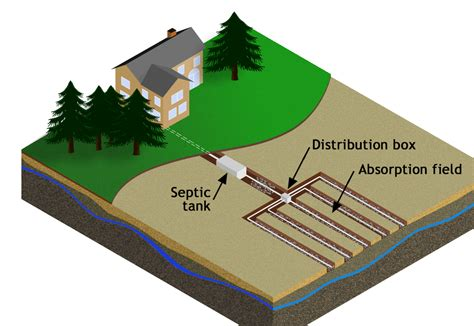 Backyard Drainage Problems Septic Onsite Sewage Systems Fort Wayne Allen County
