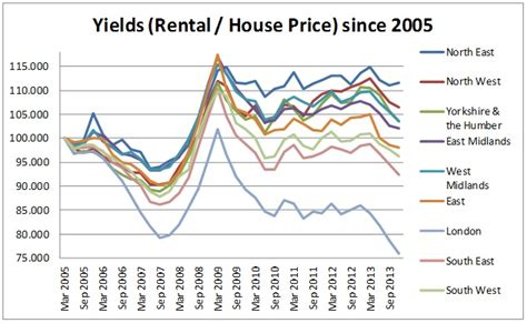 rental income vs house prices uk regional yield variations