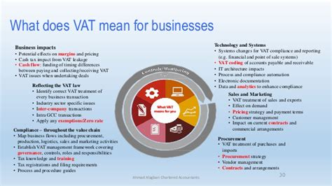 What Does Impact On A Application Vat Challenges In Uae Its Impact On Businesses
