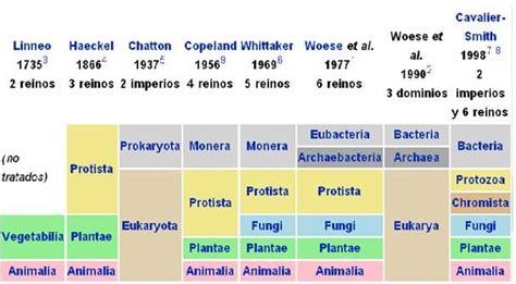 podras encontrar las imagenes en sus distintas categorias criterios de clasificacion de los seres vivos segun woese