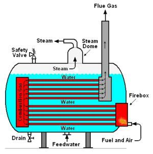 Mesin Uap plumbing diagram free engine image for