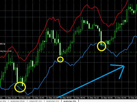 best rsi settings buy the rsi channel technical indicator for metatrader 4