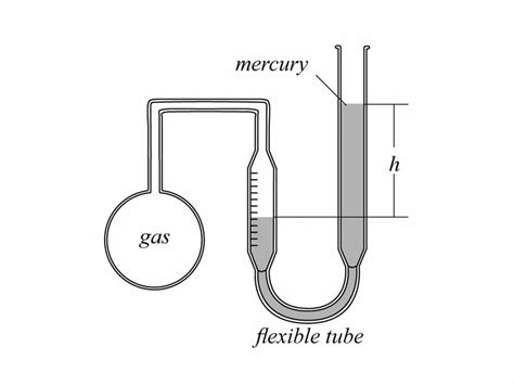 Termometer Gas by Gas Thermometer