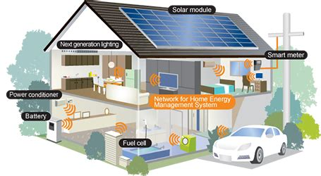 building a solar system for home home energy management system hems kitagawa industries america inc emi rfi shielding