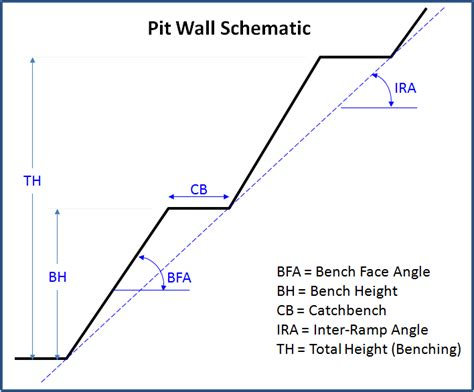 bench ruler definition pit wall angle calculator kj kuchling consulting ltd