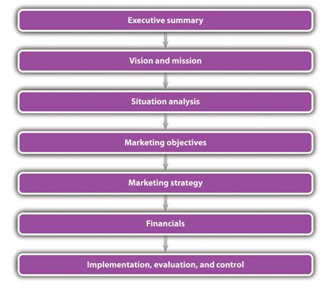 kotler business plan format the marketing plan