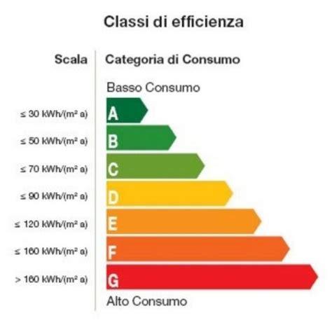 classi energetiche e anche l italia ha le sue prime a