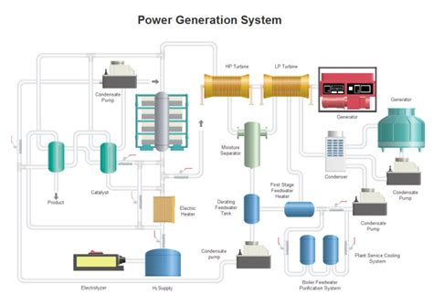 plant layout template visio power generation pid free power generation pid templates