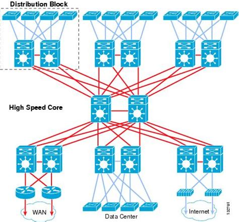 design pattern network high availability cus network design routed access
