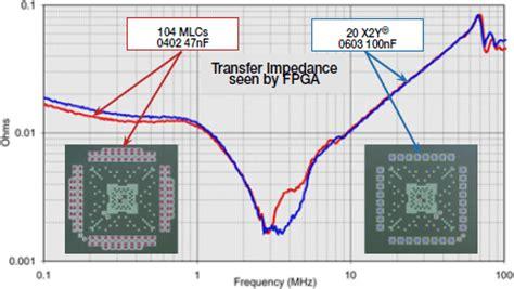 x2y capacitor decoupling x2y capacitor decoupling 28 images x2y filter decoupling capacitors low inductance design