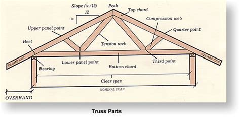 Gable Roof Truss Design Shed Roof Beam Span Iswandy