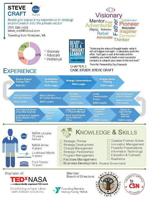 Examples Cover Letter For Resume by Steve Craft Infographic Resume Visual Ly