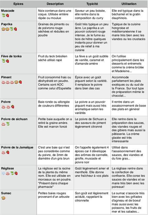 Noms D Ustensiles De Cuisine 3341 by Noms D Ustensiles De Cuisine Nom Ustensiles De Cuisine