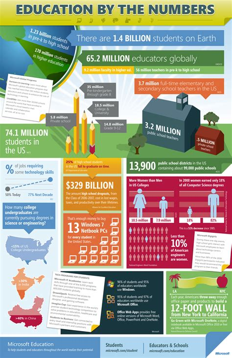 education infographics education by the numbers visual ly