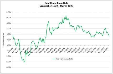 are home loan interest rates really low wealth
