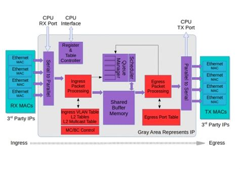 ethernet block diagram 320gbps ethernet switch ip