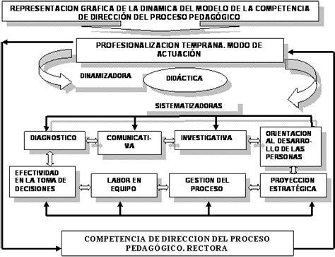 Modelo Curricular Verbal Didactico Modelo Did 225 Ctico Para La Formaci 243 N De La Competencia De Direcci 243 N Proceso Pedag 243 Gico P 225