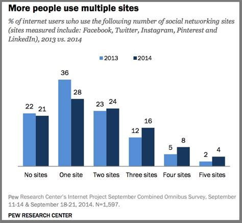 social media site usage 2014 pew research center social media marketing guide 2015