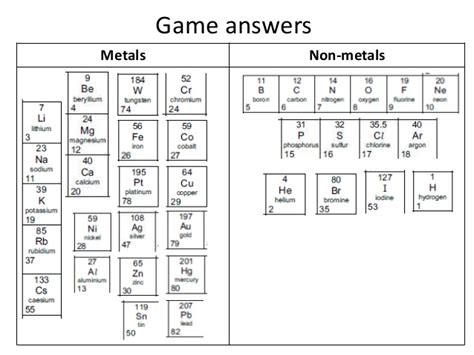 Periodic Table Answers by Answers Periodic Table Metal Non Metal Elements