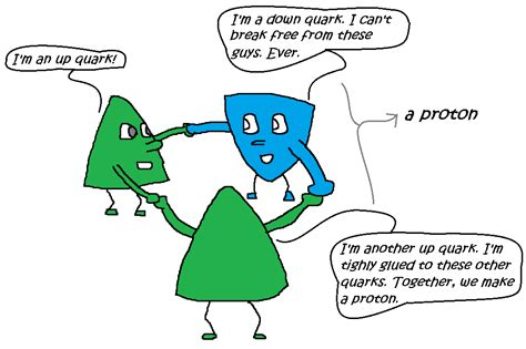 quarks found in protons and neutrons quantum queries where does the higgs boson fit in