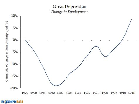 house joint resolution 192 the end of the great depression new deal ww2 or market forces my thoughts