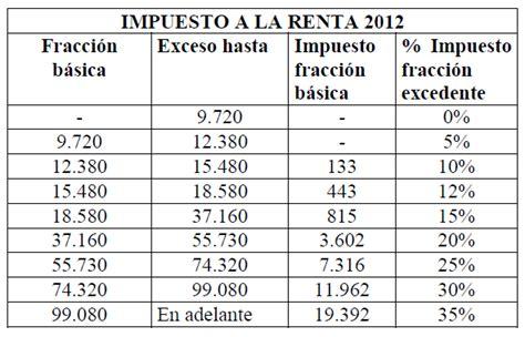ecuador tabla impuesto a la renta 2016 tabla de renta mensual 2016 tabla de retencion de