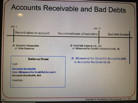 Earnings Credit Allowance Formula Chapter 8 Reporting And Interpreting Receivables Bad Debt Expense And Interest Revenue