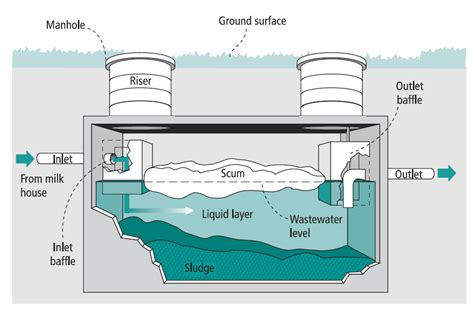 septic tank section aerobic treatment unit a milkhouse wastewater treatment