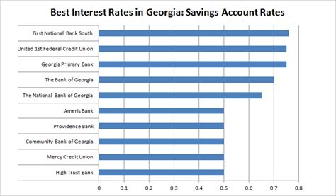 highest interest rate savings study best interest rates in georgia gobankingrates