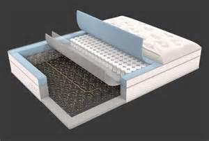 best mattress for easing back