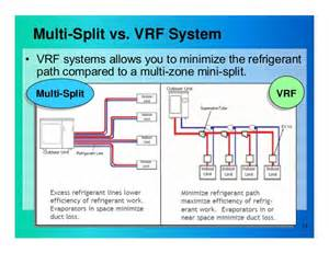variable refrigerant flow vrf