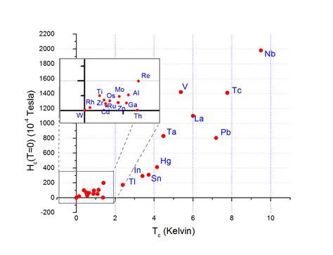 1 critica de la temperatura cr 237 tica wikipedia la enciclopedia libre