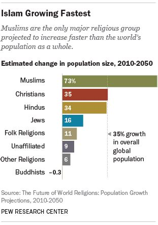 christian hospitality and muslim immigration in an age of fear books the future of world religions population growth
