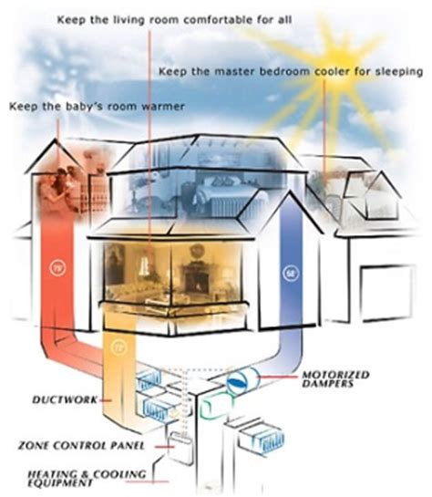comfort one heating and cooling how does a zoned heating cooling system work service