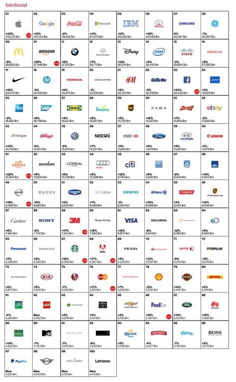 Best Global Mba 2015 by Best Global Brands 2015 Las 100 Mejores Marcas De 2015 En