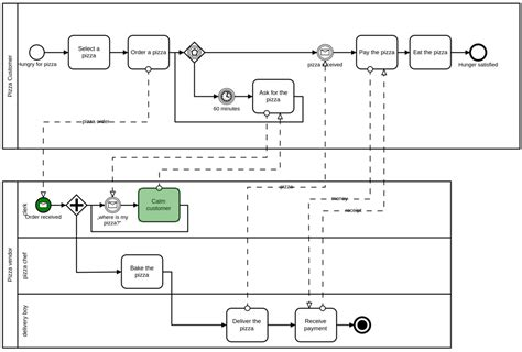 bpmn diagram exles wiring diagram schemes