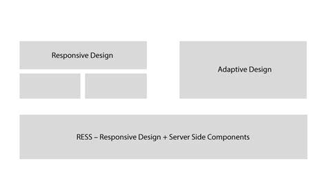 responsive workflow der tradionelle workflow ist ineffektiv