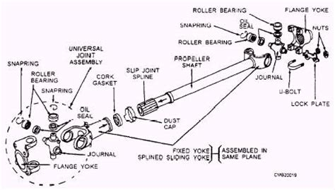 Chapter 5 Drive Lines Differentials Drive Axles And