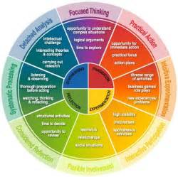 insights colors insights discovery model 1nspiring business