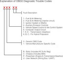 Obd1 Codes Dodge Complete List Of Obd Codes Generic Obd2 Obdii
