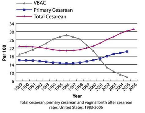 mortality rate c section caesarean section