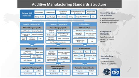 design for manufacturing standards working with additive manufacturing standards