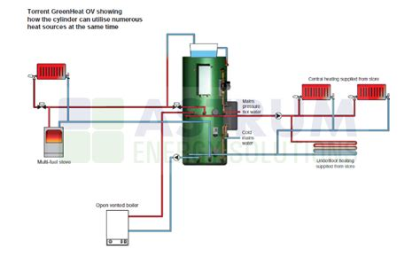 thermal store diagram thermal store teething problems
