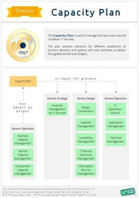 15 Best Itil Templates Images On Pinterest Templates Role Models And Template Itil Financial Management Templates