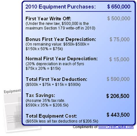 section 179 write off section 179 deduction for 2010 c marshall fabrication