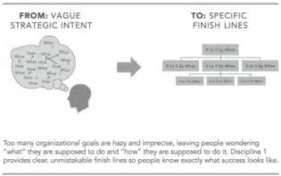 wildly important goals template how to set wildly important goals and what they ll do