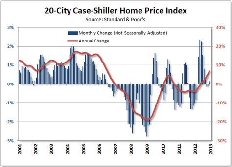 shiller home prices rise in december tim iacono