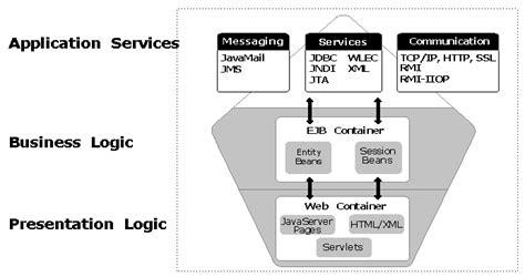java pattern business logic introduction to weblogic server