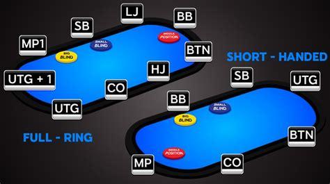 poker positions  names seats  characteristics
