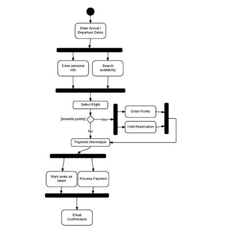 doodle quiz login activity diagram tutorial lucidchart